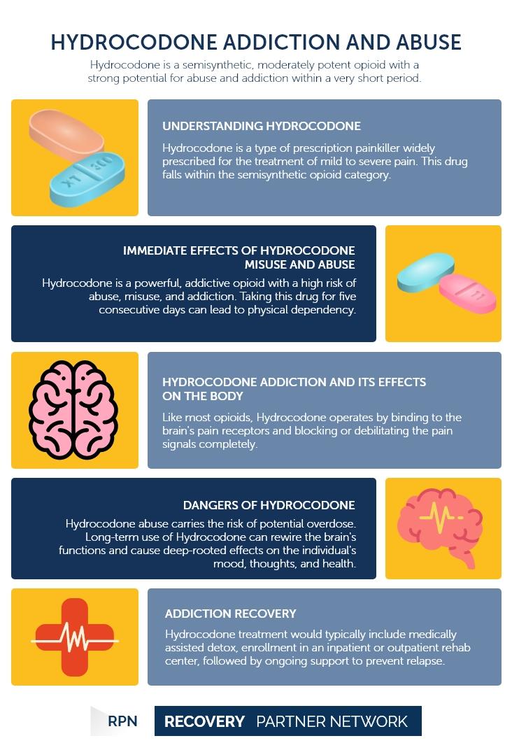 Hydrocodone - Addiction