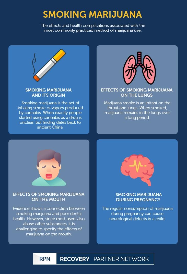 Smoking - Cannabis