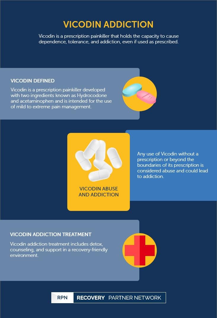 Acetaminophen / Hydrocodone - Addiction
