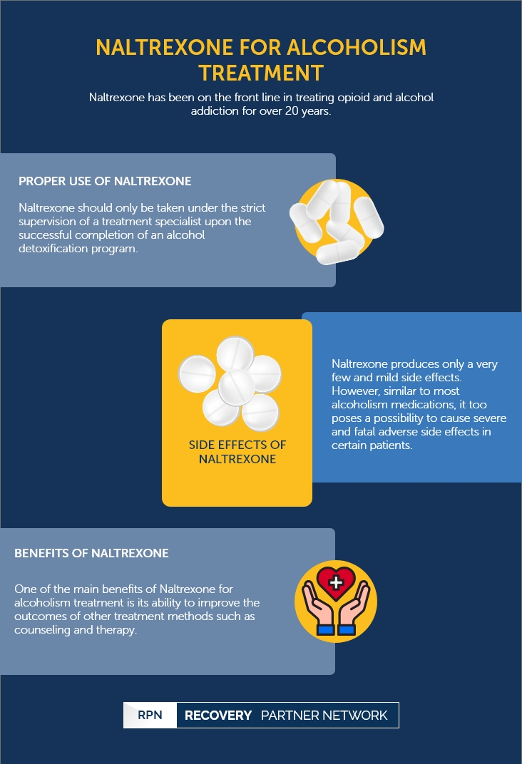 Naltrexone for Alcoholism Treatment