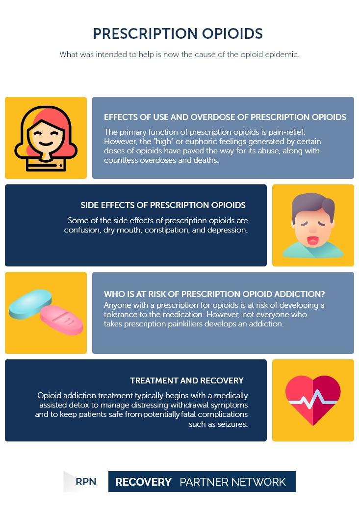 Medical prescription - Opioid