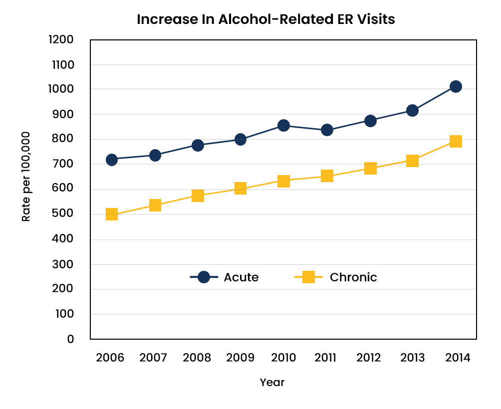 Alcohol Abuse Statistics - 2 - Recovery Partner Network