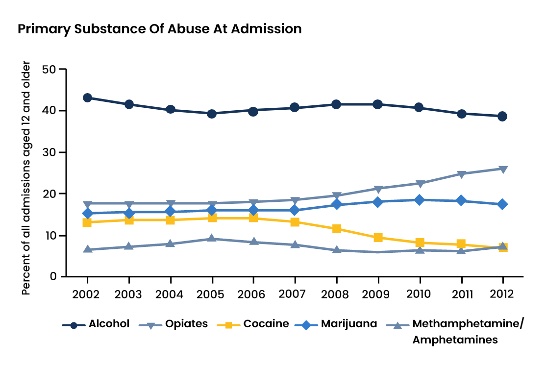Alcohol Abuse Statistics - 4 - Recovery Partner Network