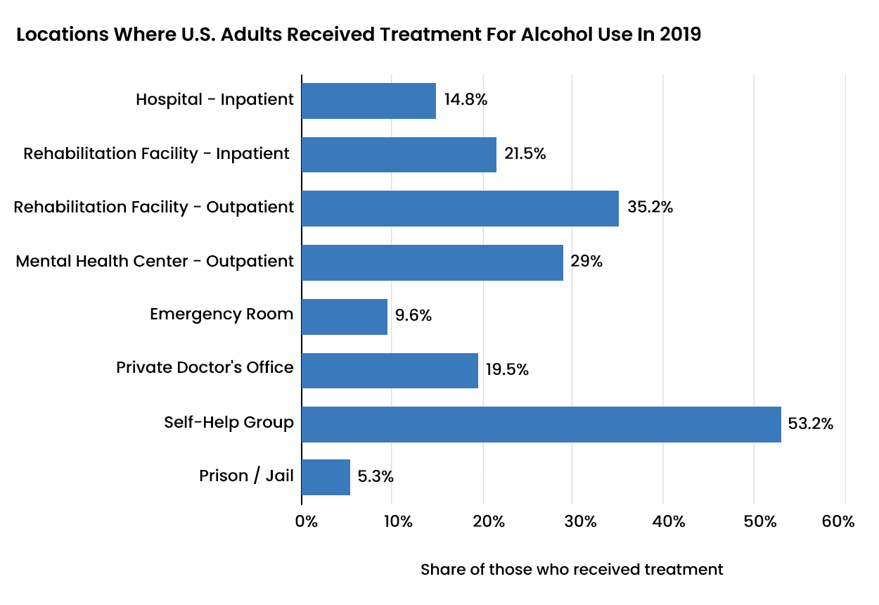 Alcohol Abuse Statistics - 5 - Recovery Partner Network