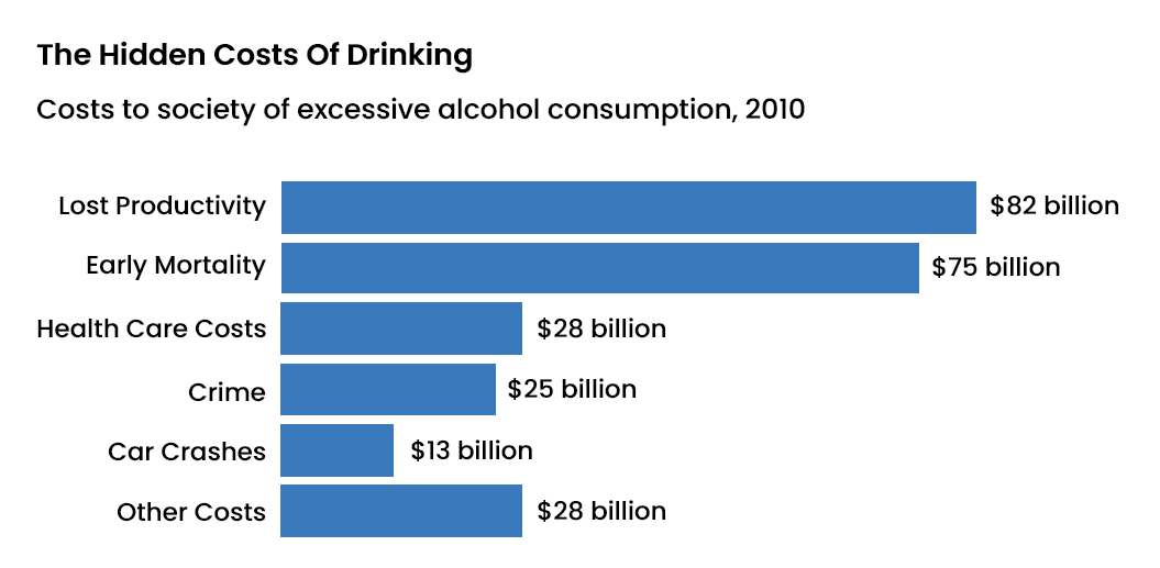 Alcohol Abuse Statistics - 6 - Recovery Partner Network
