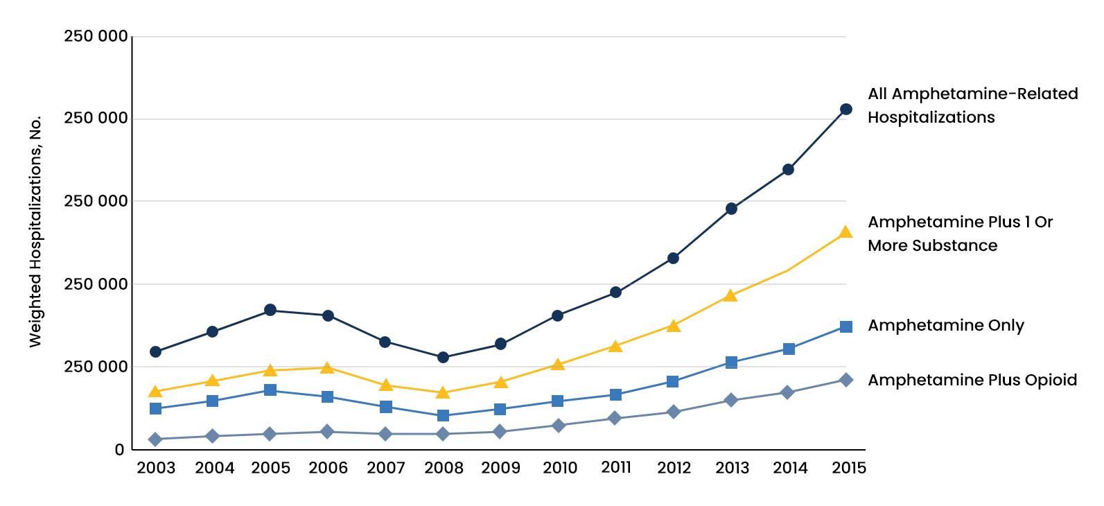 Amphetamine Abuse Statistics - 2 - Recovery Partner Network