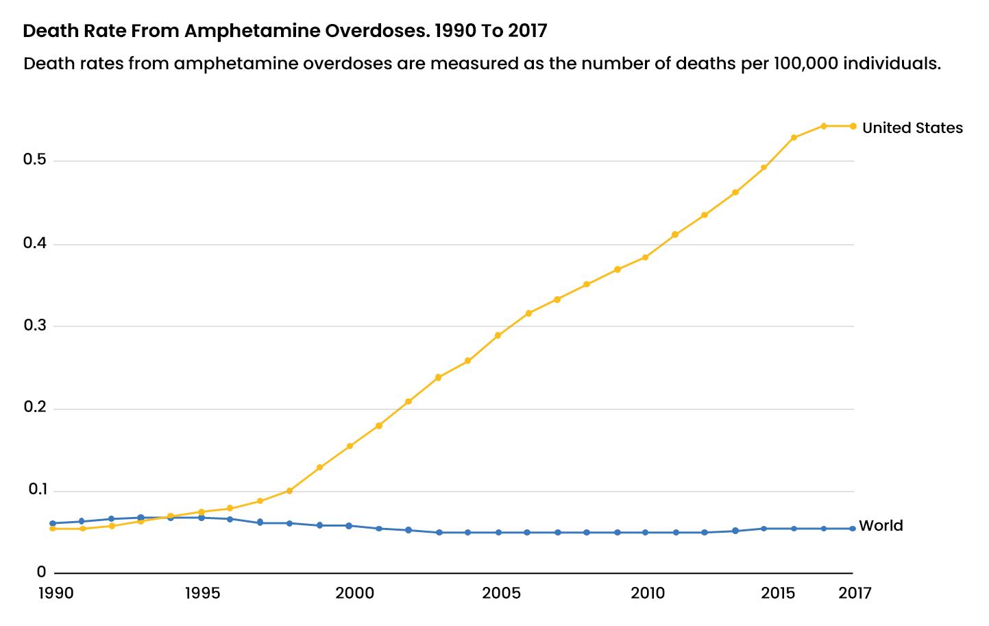 Amphetamine Abuse Statistics - 3 - Recovery Partner Network