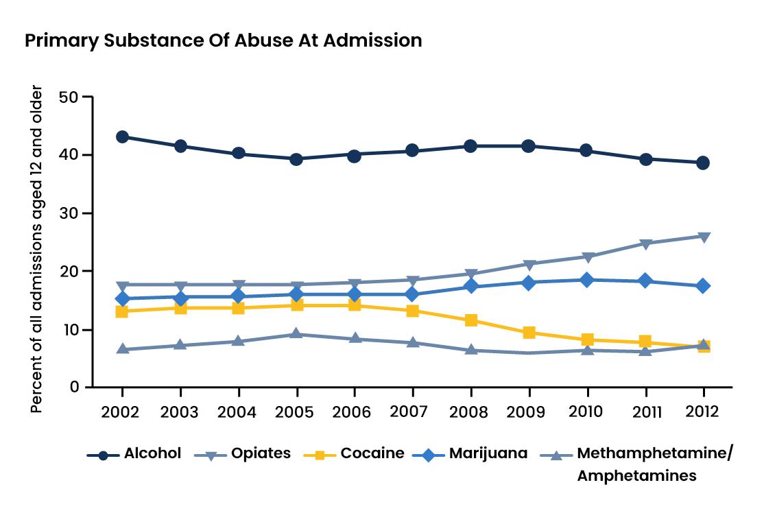 Amphetamine Abuse Statistics - 4 - Recovery Partner Network