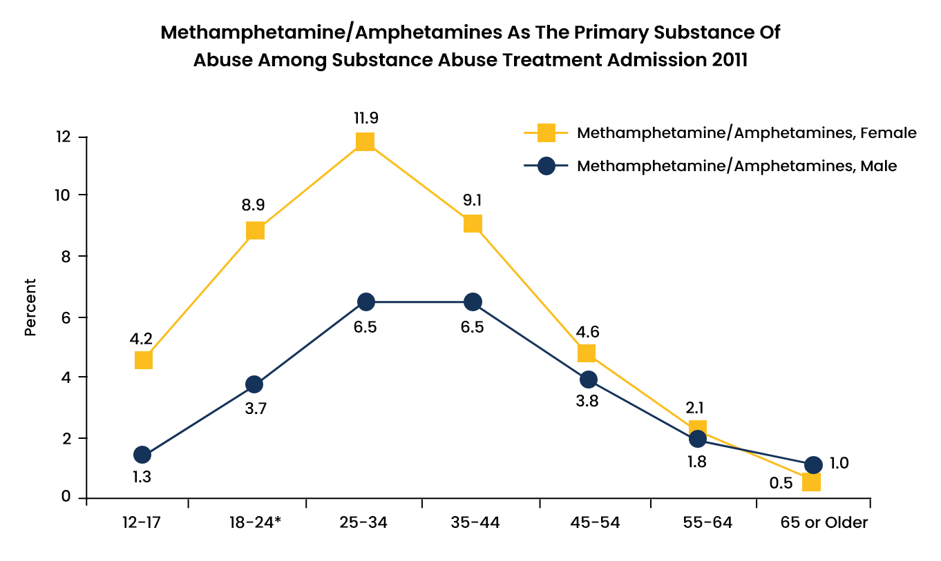 Amphetamine Abuse Statistics - 6 - Recovery Partner Network