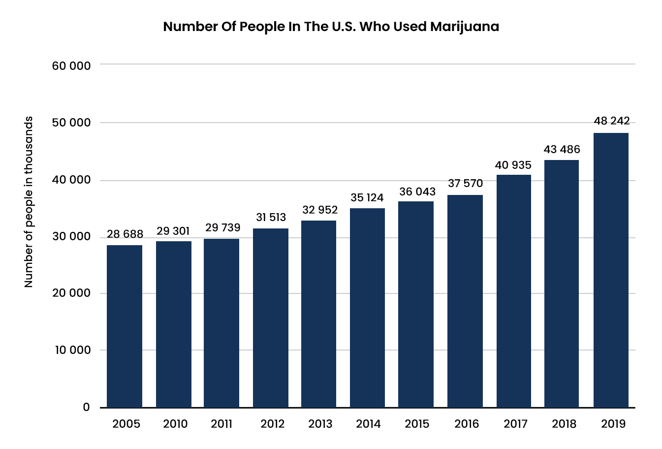 Cannabis Abuse Statistics - 1 - Recovery Partner Network