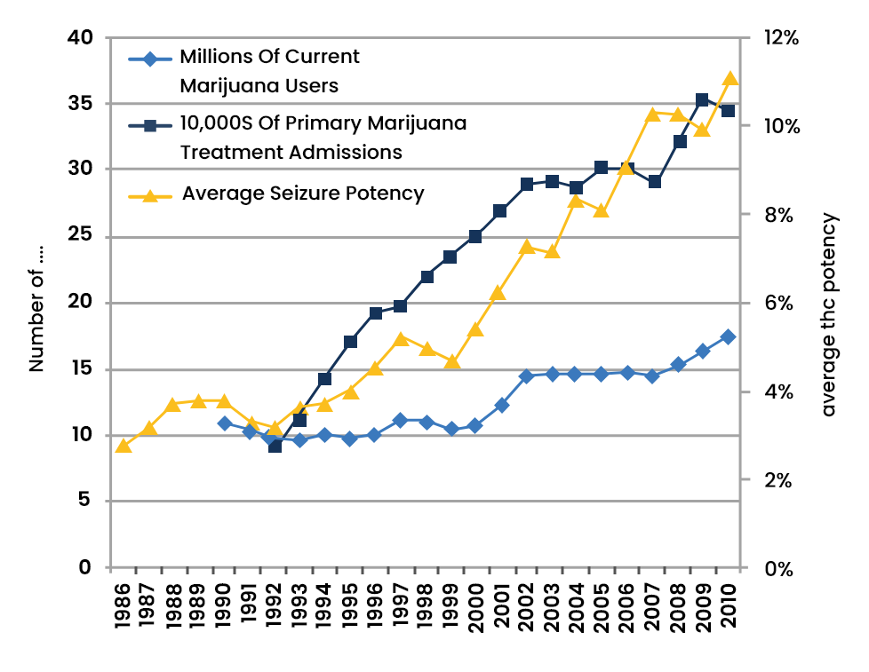 Cannabis Abuse Statistics - 4 - Recovery Partner Network