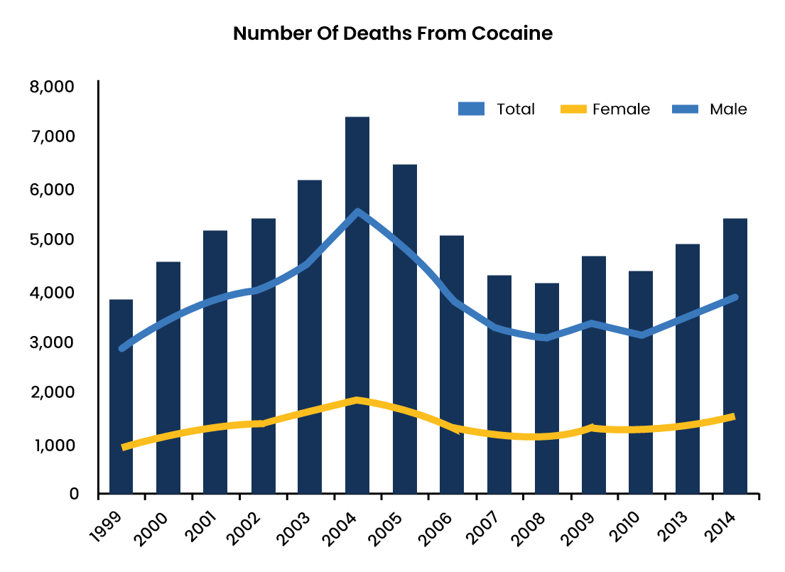 Cocaine Abuse Statistics - 3 - Recovery Partner Network
