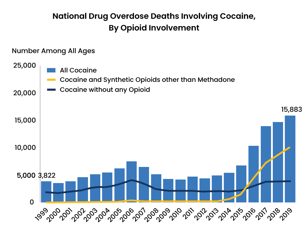 Cocaine Abuse Statistics - 4 - Recovery Partner Network