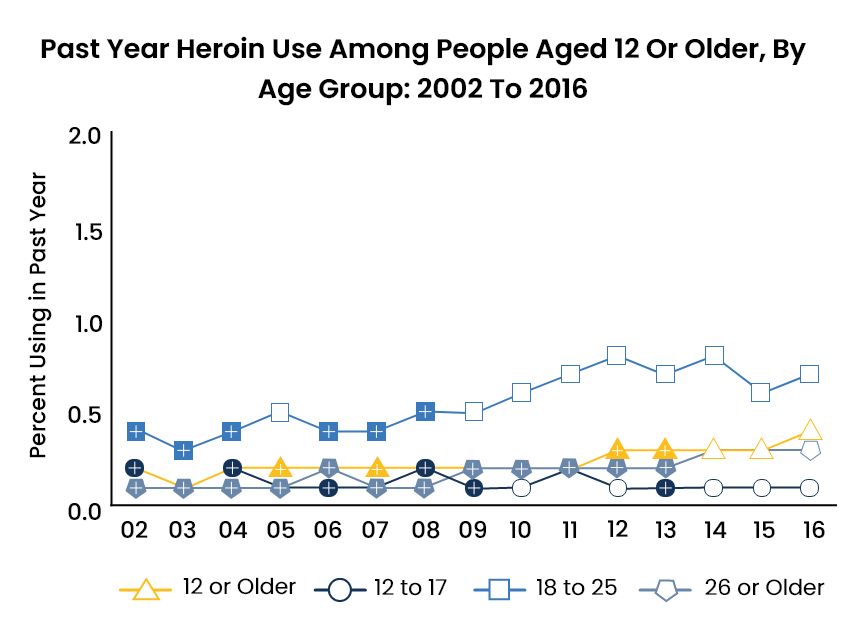 Heroin Abuse Statistics - 1 - Recovery Partner Network