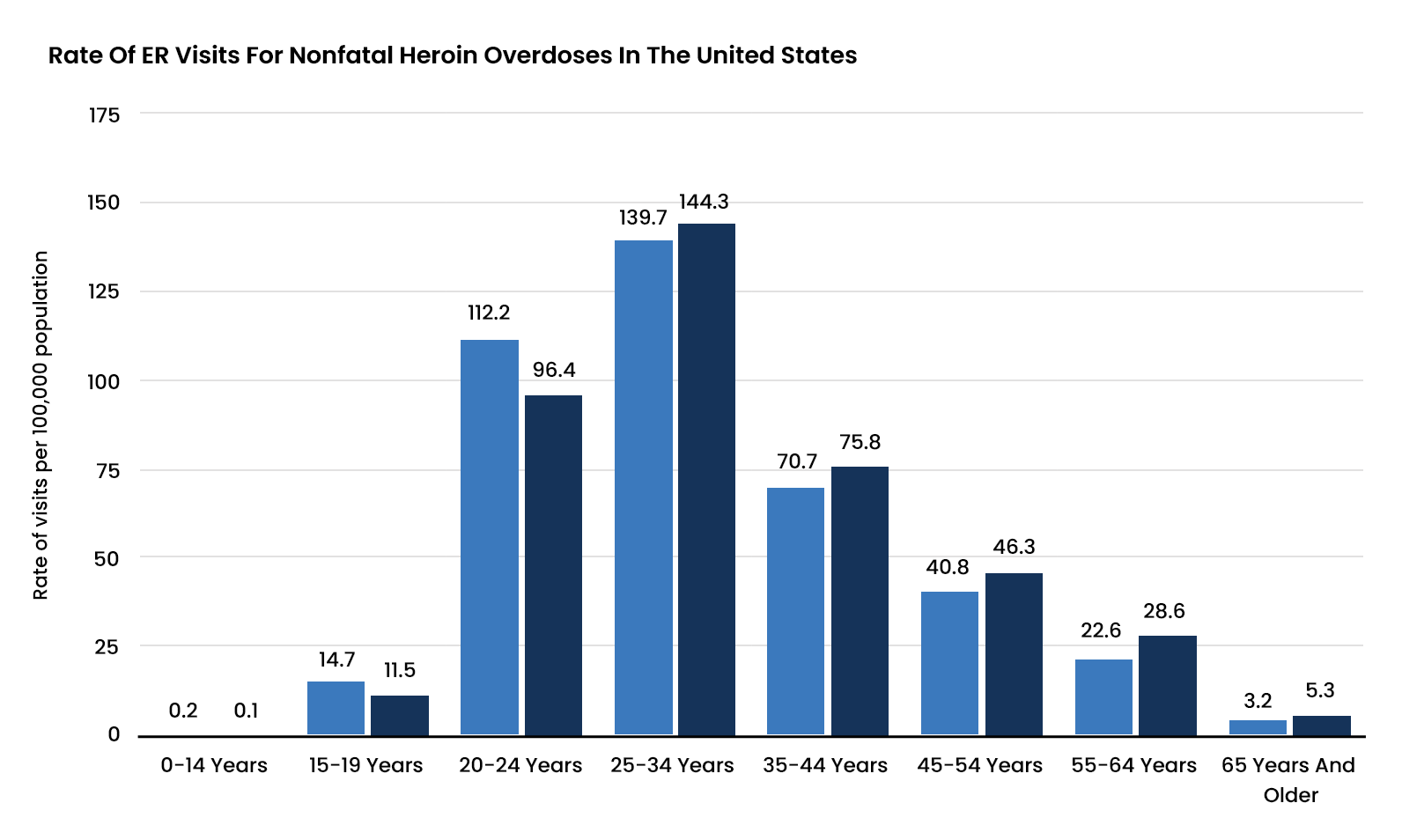 Heroin Abuse Statistics - 2 - Recovery Partner Network