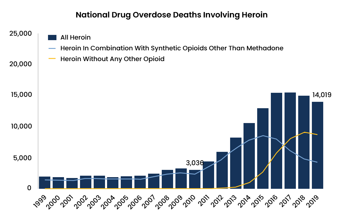 Heroin Abuse Statistics - 3 - Recovery Partner Network