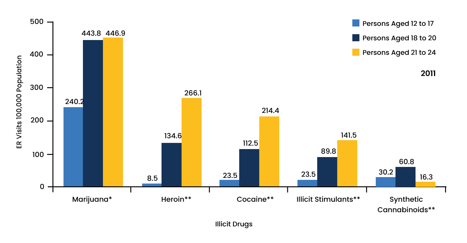 Illicit Drug Abuse Statistics - 2 - Recovery Partner Network