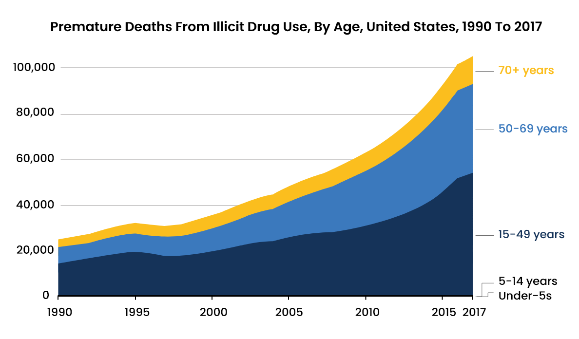 Illicit Drug Abuse Statistics - 4 - Recovery Partner Network