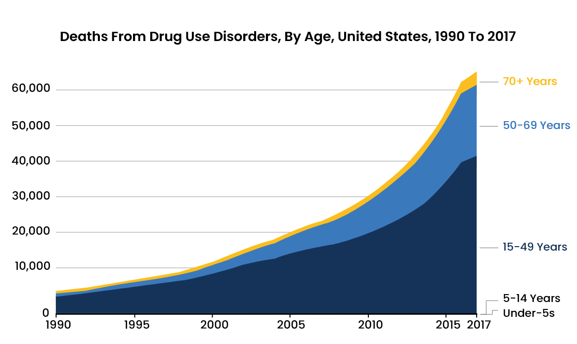 Illicit Drug Abuse Statistics - 5 - Recovery Partner Network