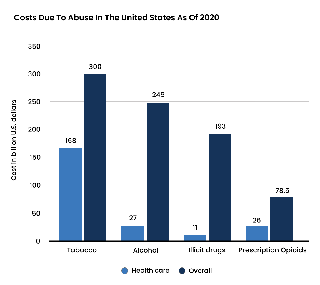 Illicit Drug Abuse Statistics - 6 - Recovery Partner Network