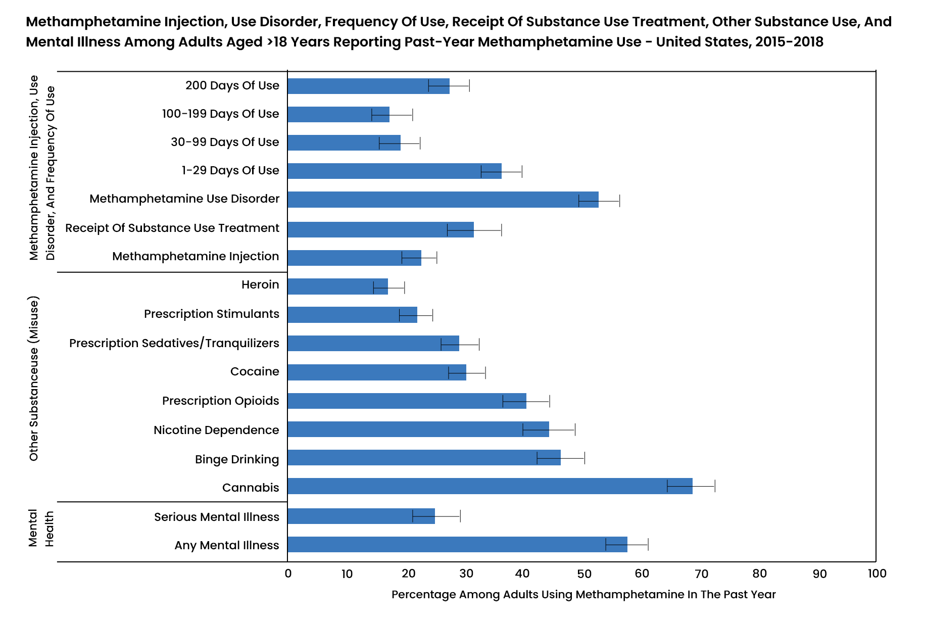 Methamphetamine Abuse Statistics - 1 - Recovery Partner Network