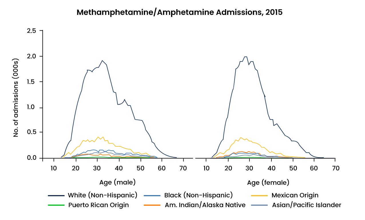 Methamphetamine Abuse Statistics - 5 - Recovery Partner Network