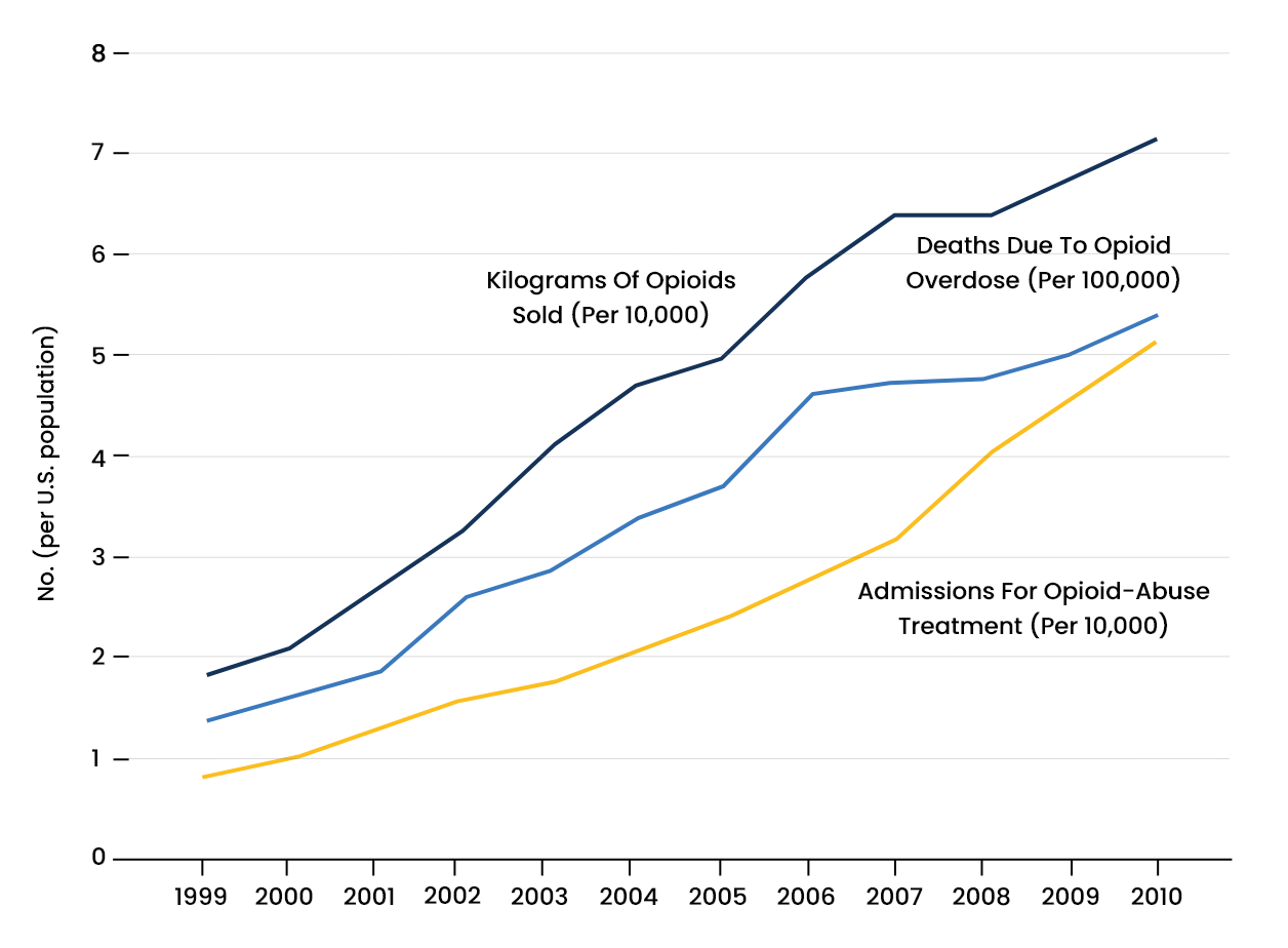 Opioid Abuse Statistics - 1 - Recovery Partner Network