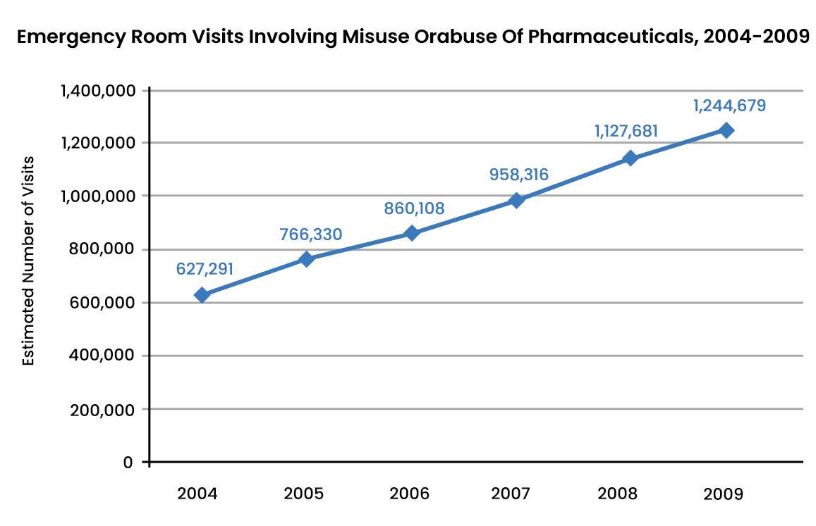 Prescription Drug Abuse Statistics - 2 - Recovery Partner Network