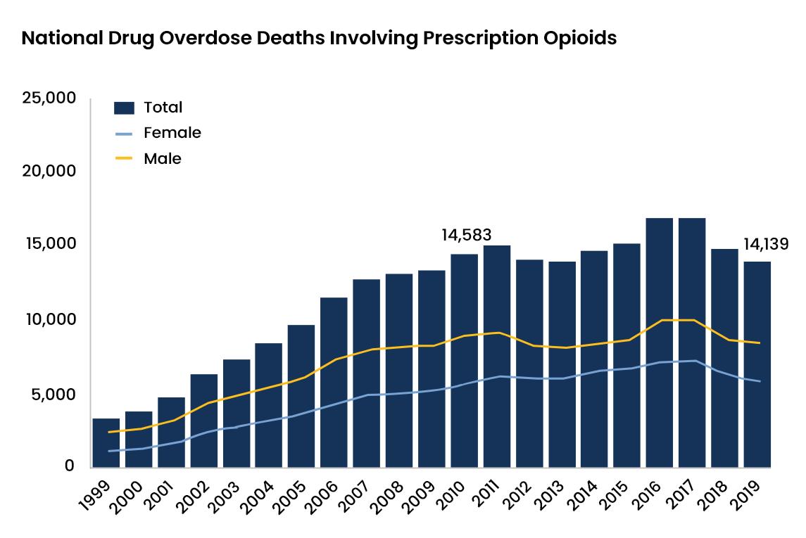 Prescription Drug Abuse Statistics - 3 - Recovery Partner Network