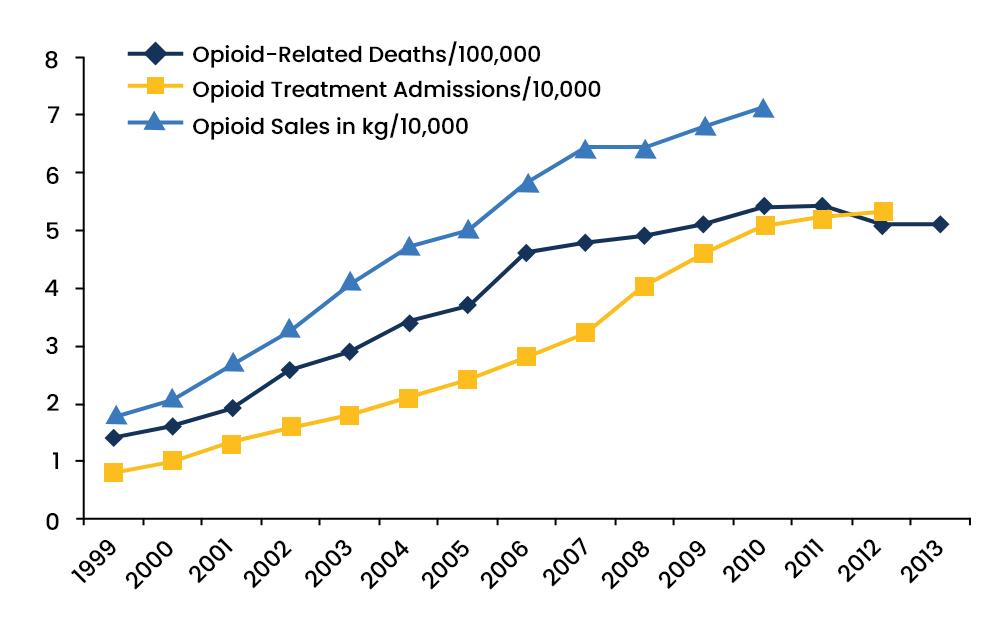 Prescription Drug Abuse Statistics - 4 - Recovery Partner Network