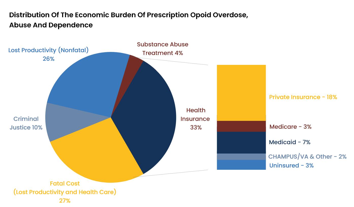 Prescription Drug Abuse Statistics - 5 - Recovery Partner Network