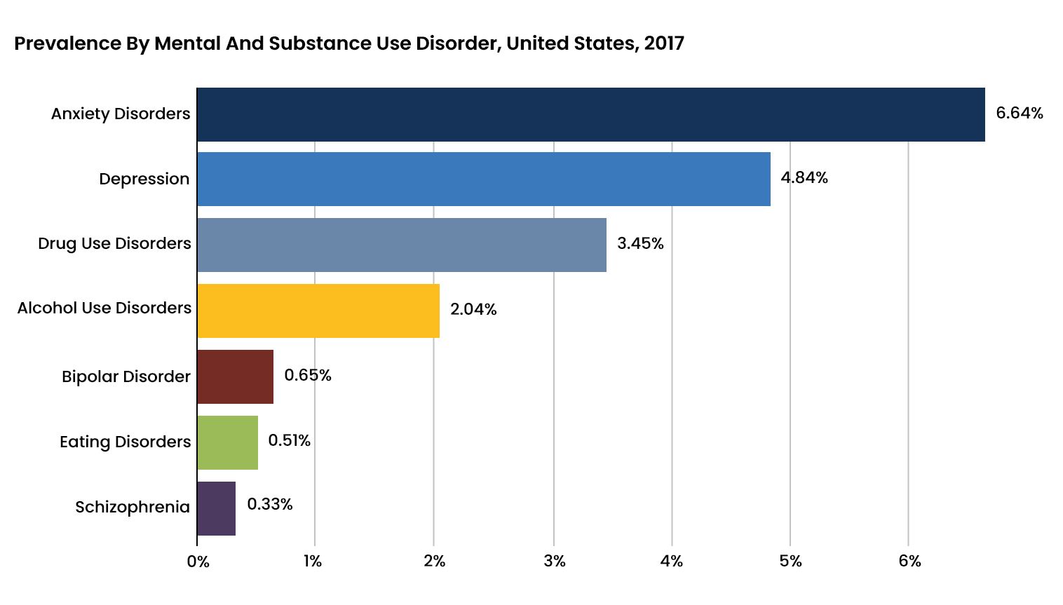 Prevalence of Substance Use Disorder and Mental Health Disorder - 1 - Recovery Partner Network