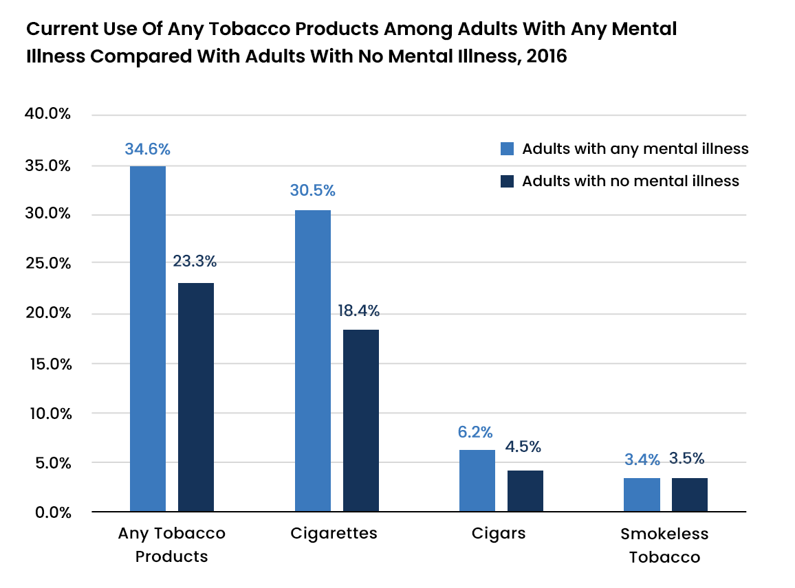 Prevalence of Substance Use Disorder and Mental Health Disorder - 3 - Recovery Partner Network