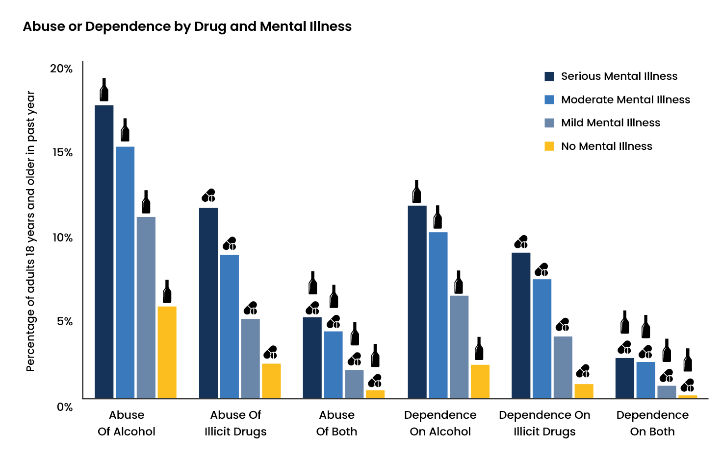 Prevalence of Substance Use Disorder and Mental Health Disorder - 4 - Recovery Partner Network