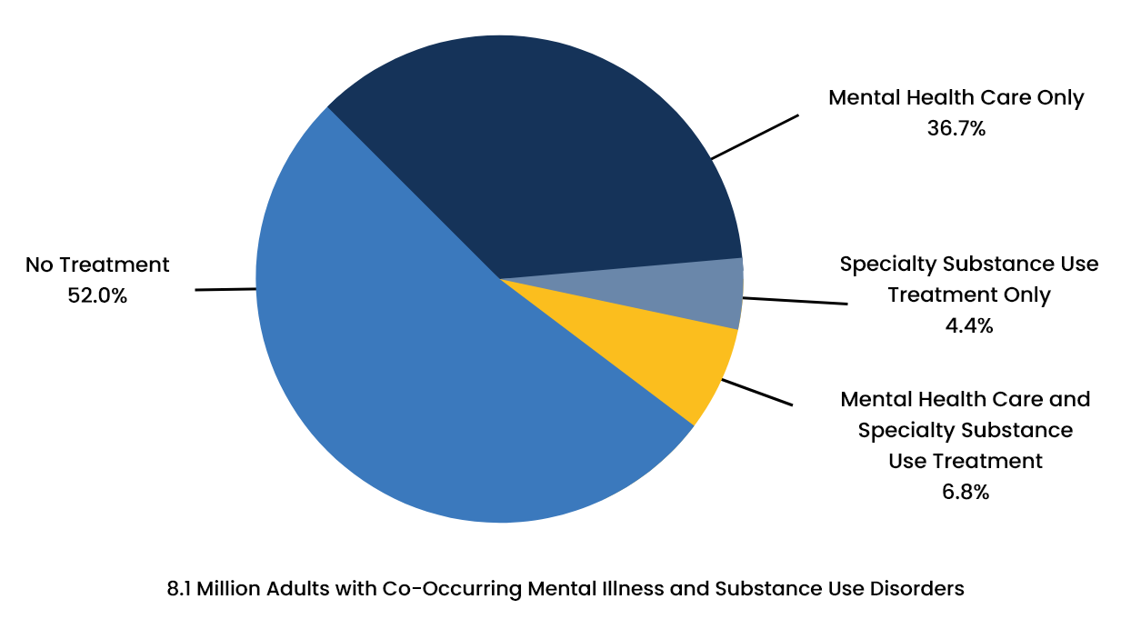 Prevalence of Substance Use Disorder and Mental Health Disorder - 7 - Recovery Partner Network
