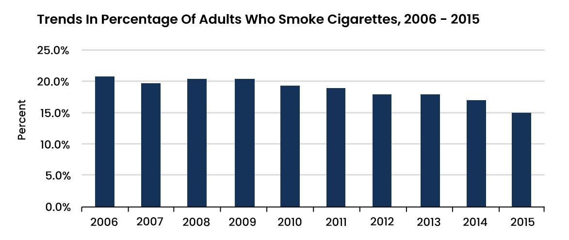 Smoking Tobacco Statistics - 1 - Recovery Partner Network
