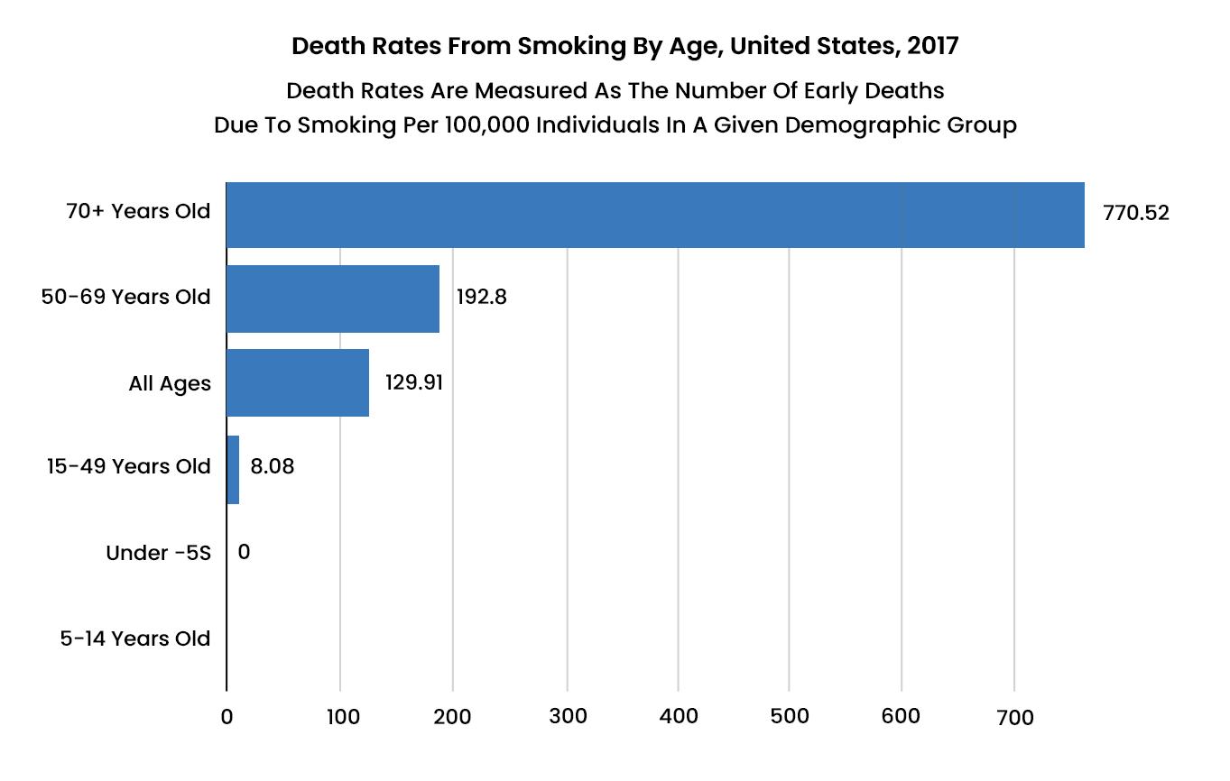 Smoking Tobacco Statistics - 2 - Recovery Partner Network