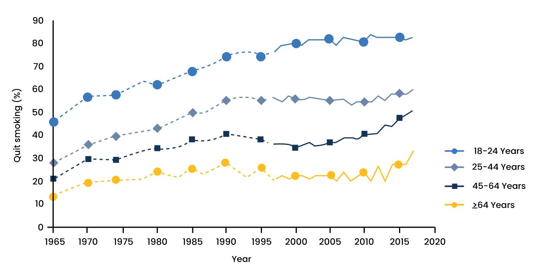 Smoking Tobacco Statistics - 3 - Recovery Partner Network