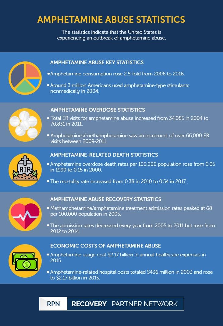 Amphetamine Abuse Statistics