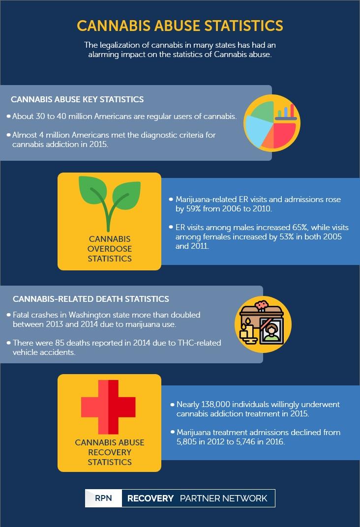 Cannabis Abuse Statistics