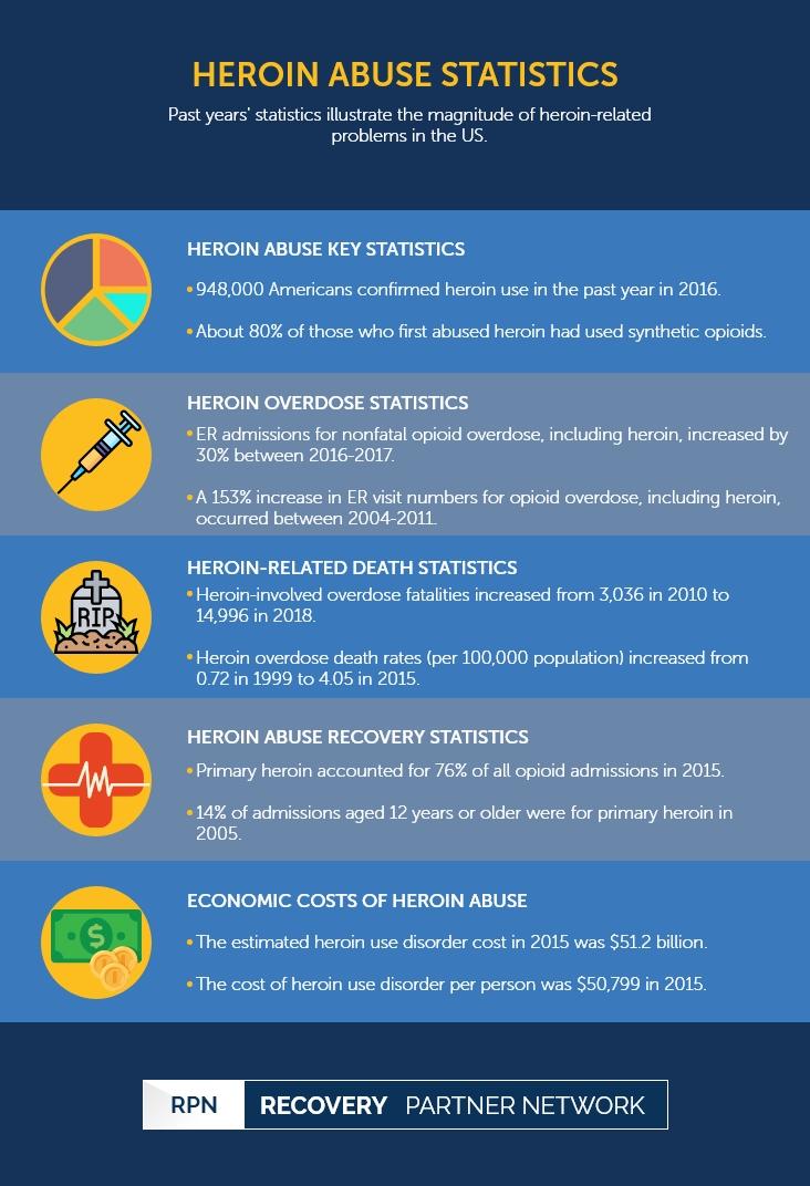 Heroin Abuse Statistics