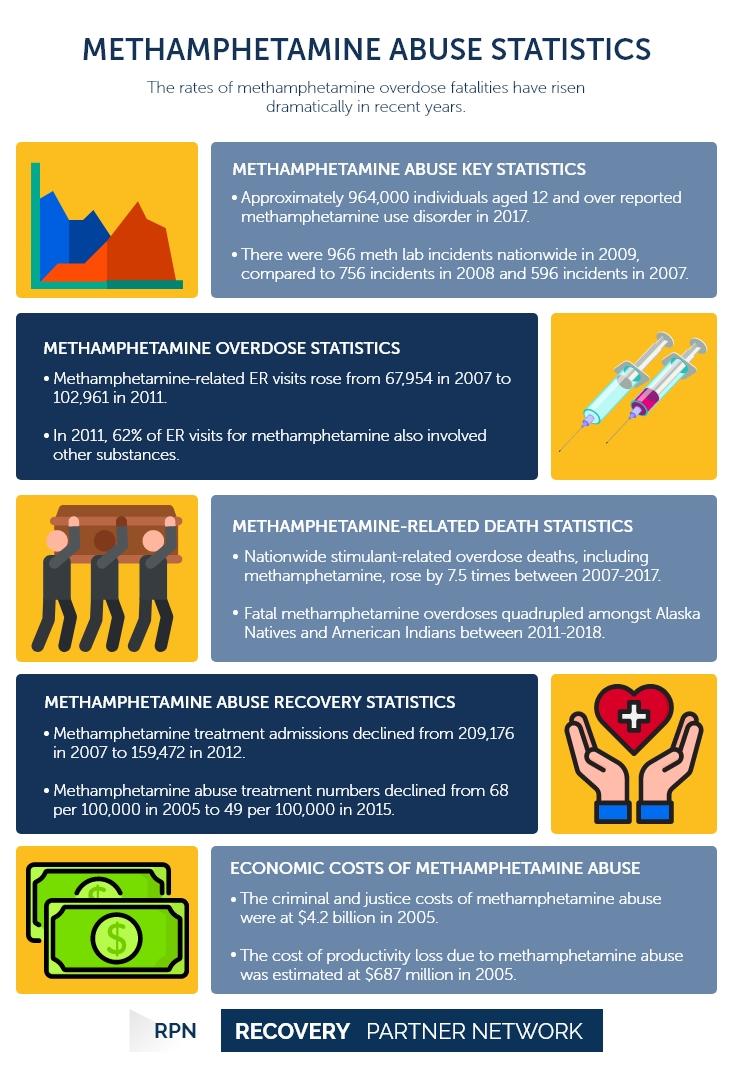 Methamphetamine Abuse Statistics