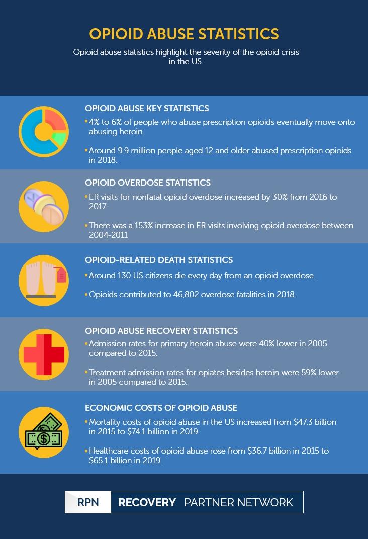 Opioid Abuse Statistics