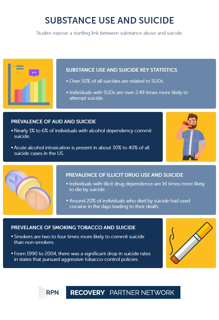 Substance Use and Suicide