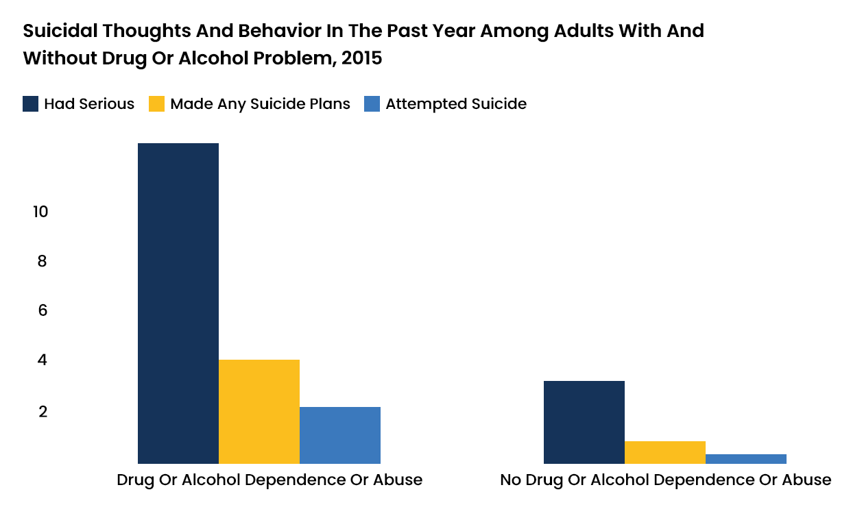 Substance Use and Suicide - 1 - Recovery Partner Network
