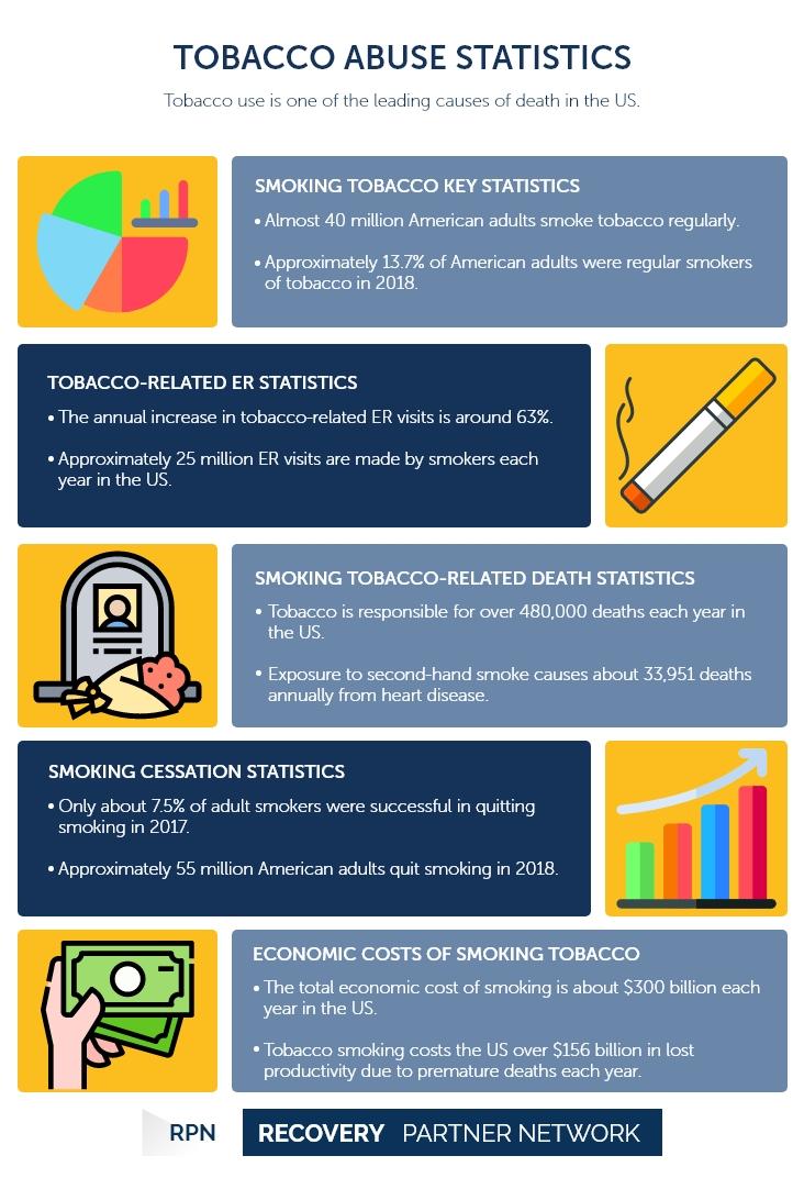 Tobacco Abuse Statistics